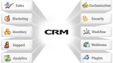 CRM application - Key Modules